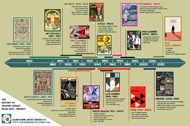 2_1523158459899_graphic-design-timeline.jpg
