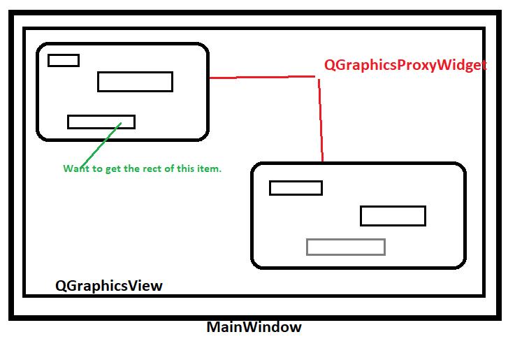 0_1524565354702_QGraphicsProxyWidget  item rect.png