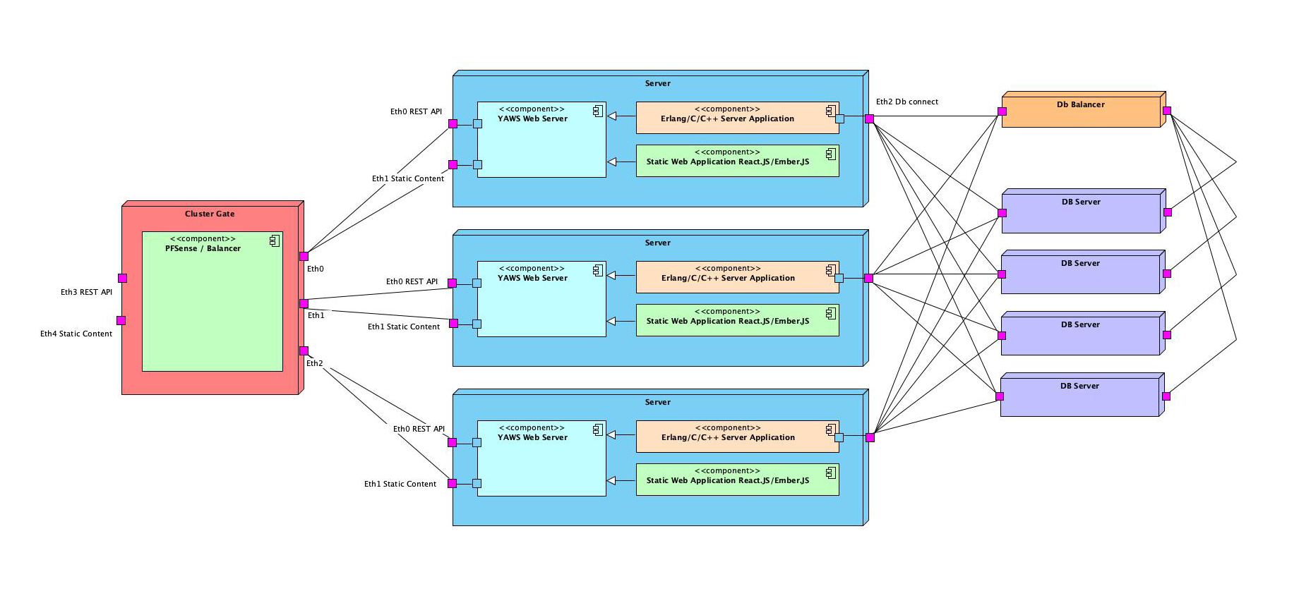 0_1567852517767_Project Architecture.jpg