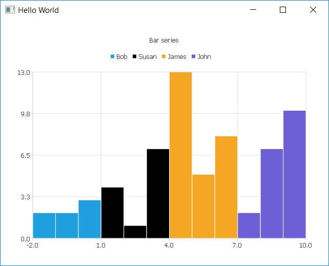 Is there way to create the simplest bar chart? | Qt Forum